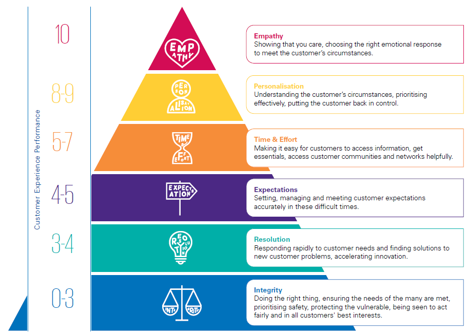 The Six Pillars — the golden rules of customer experience